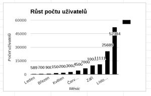 Popisky u grafu